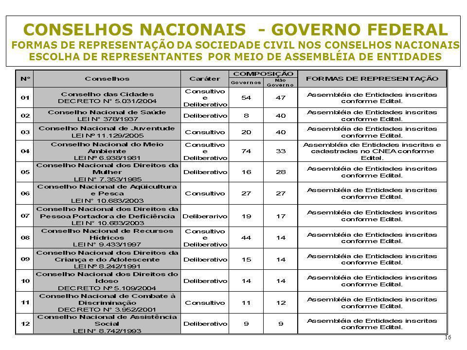 CONSELHOS NACIONAIS - GOVERNO FEDERAL