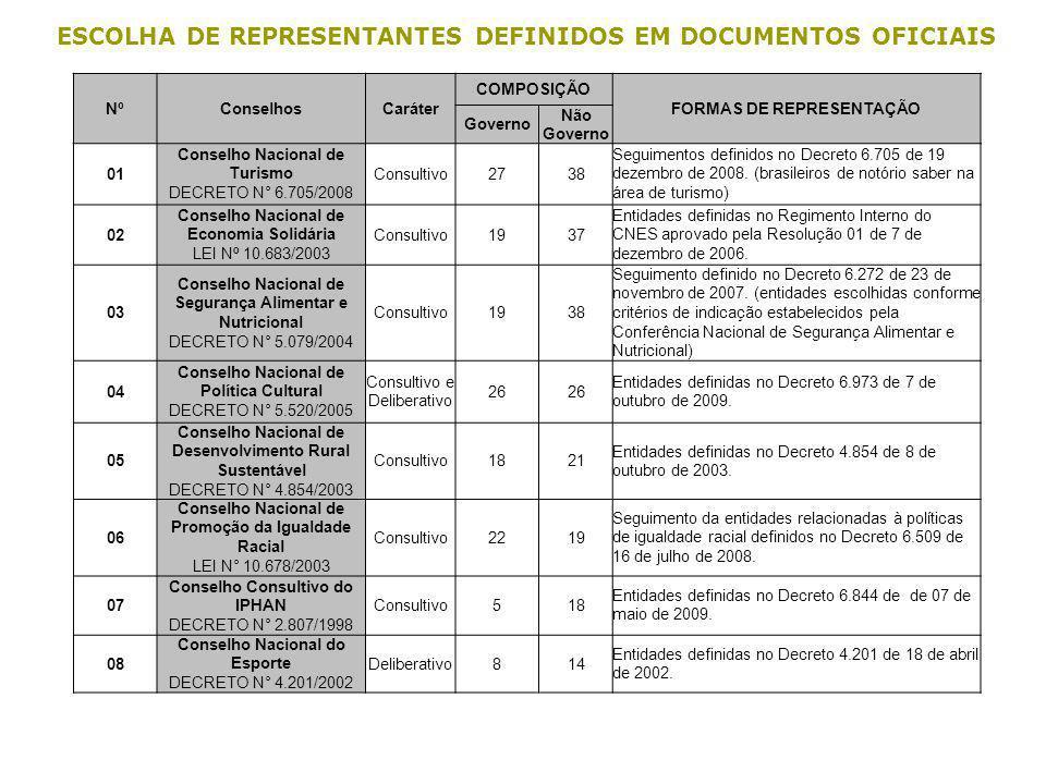 ESCOLHA DE REPRESENTANTES DEFINIDOS EM DOCUMENTOS OFICIAIS