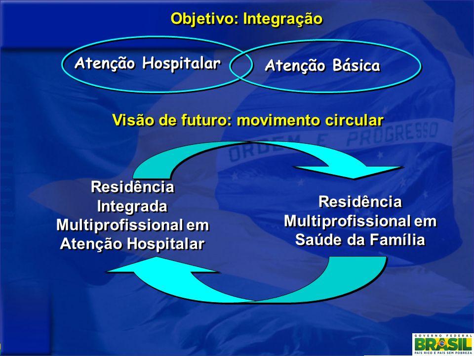 Visão de futuro: movimento circular