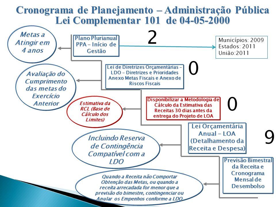 2 9 Cronograma de Planejamento – Administração Pública