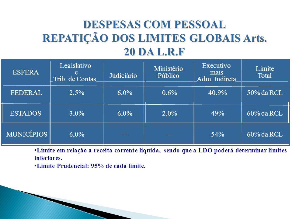 REPATIÇÃO DOS LIMITES GLOBAIS Arts. 20 DA L.R.F