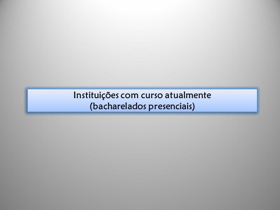 Instituições com curso atualmente (bacharelados presenciais)