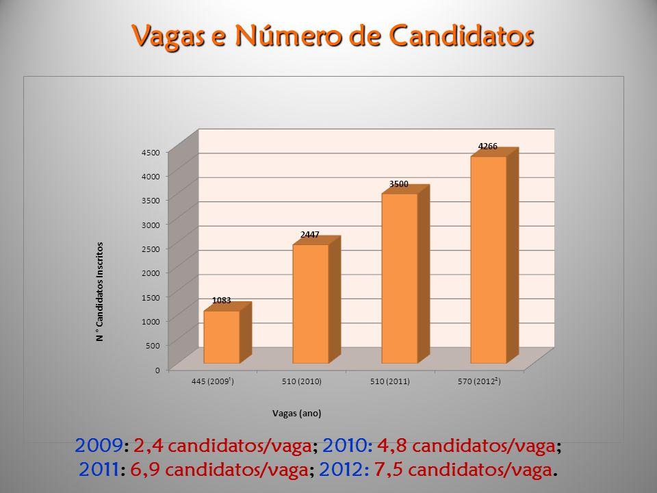 Vagas e Número de Candidatos