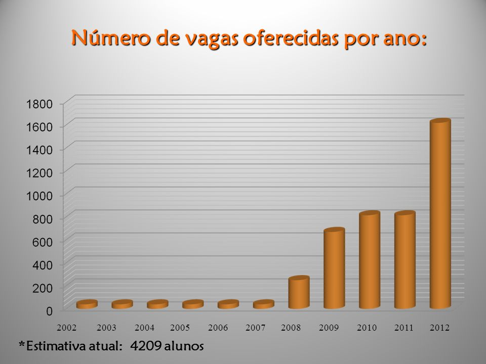 Número de vagas oferecidas por ano: