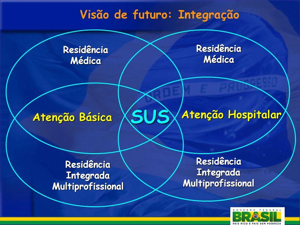 SUS Visão de futuro: Integração Atenção Hospitalar Atenção Básica