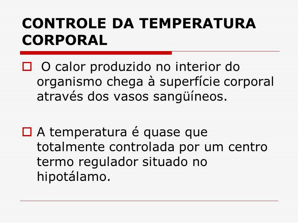 CONTROLE DA TEMPERATURA CORPORAL