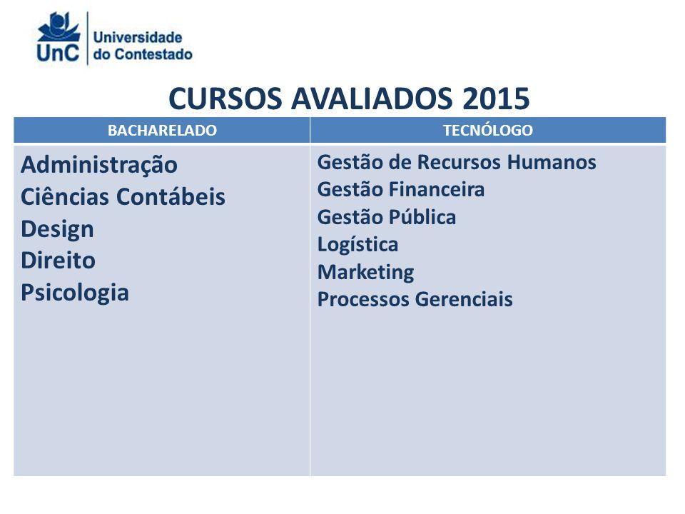 CURSOS AVALIADOS 2015 Administração Ciências Contábeis Design Direito