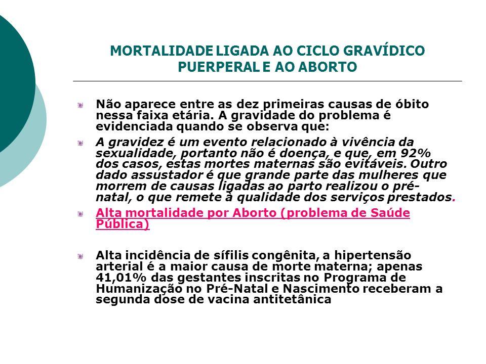 MORTALIDADE LIGADA AO CICLO GRAVÍDICO PUERPERAL E AO ABORTO
