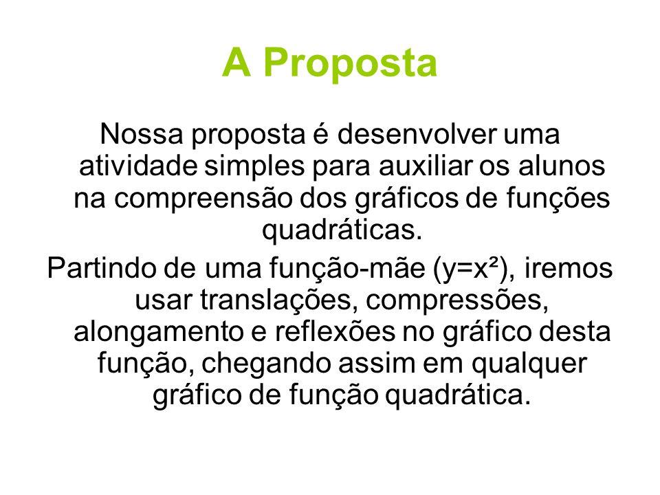 A Proposta Nossa proposta é desenvolver uma atividade simples para auxiliar os alunos na compreensão dos gráficos de funções quadráticas.