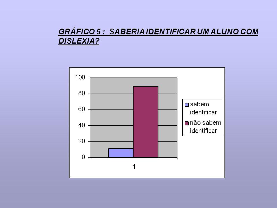 GRÁFICO 5 : SABERIA IDENTIFICAR UM ALUNO COM DISLEXIA