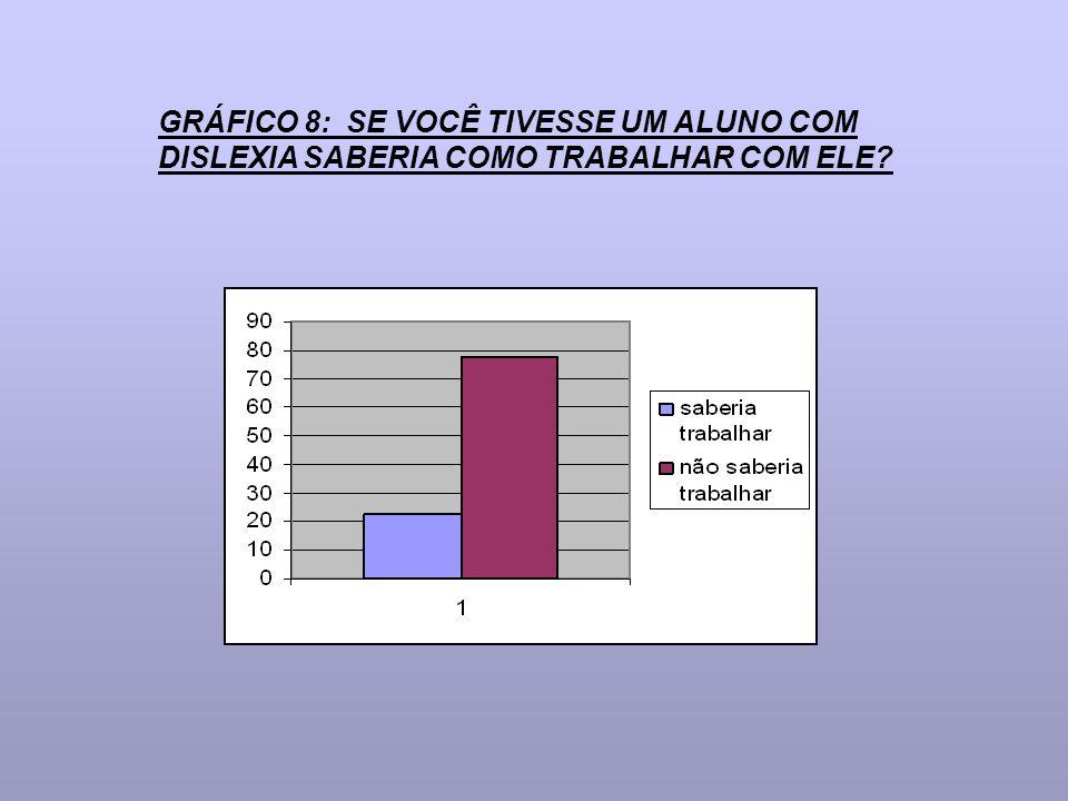 GRÁFICO 8: SE VOCÊ TIVESSE UM ALUNO COM DISLEXIA SABERIA COMO TRABALHAR COM ELE