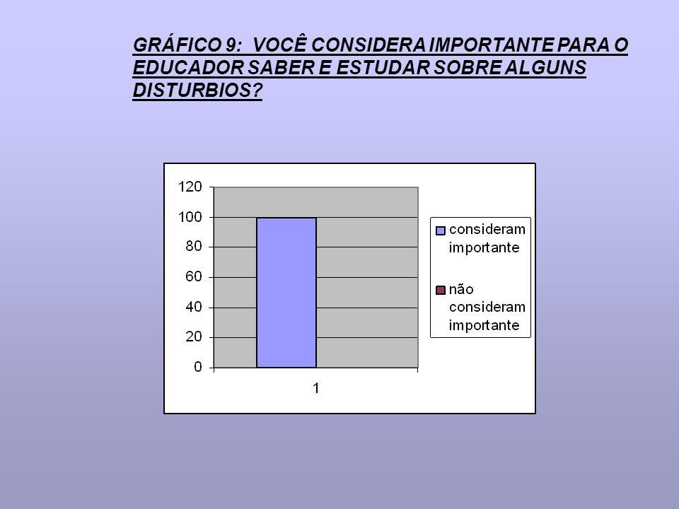 GRÁFICO 9: VOCÊ CONSIDERA IMPORTANTE PARA O EDUCADOR SABER E ESTUDAR SOBRE ALGUNS DISTURBIOS