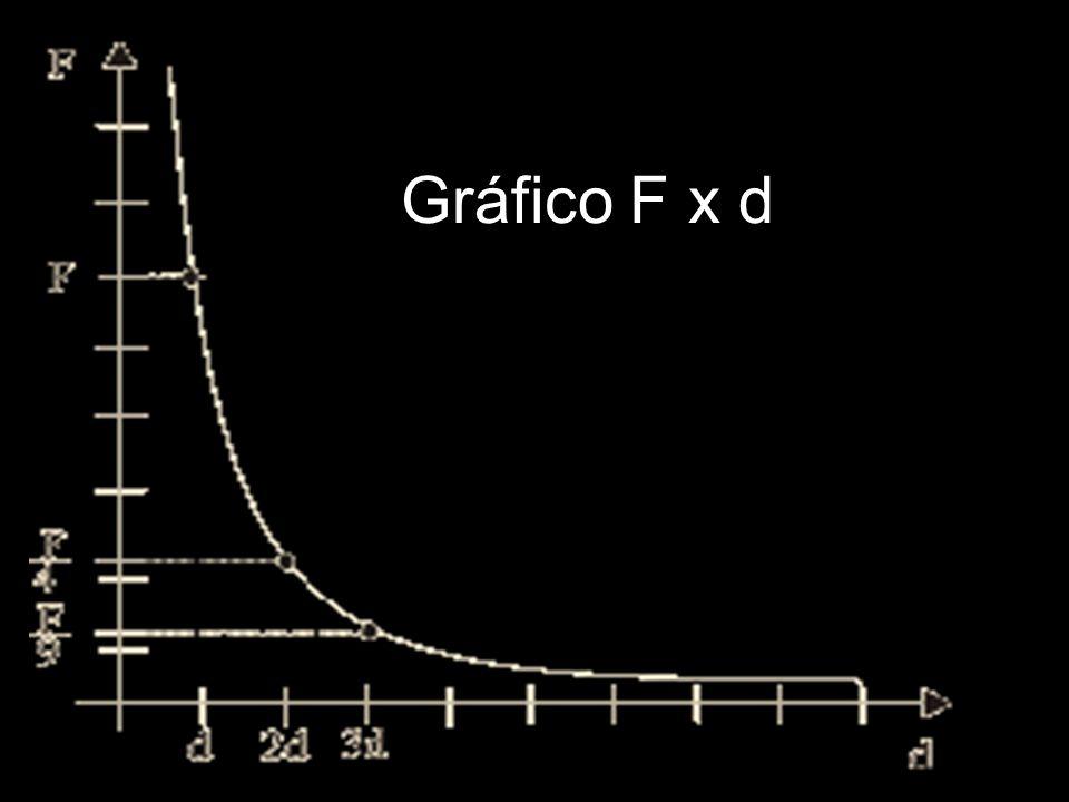 Gráfico F x d