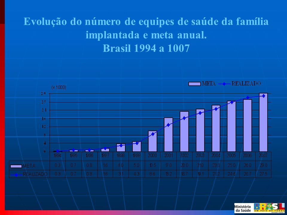 Evolução do número de equipes de saúde da família implantada e meta anual.