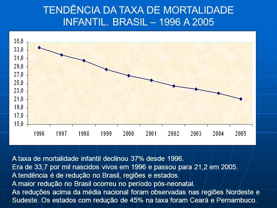 TENDÊNCIA DA TAXA DE MORTALIDADE INFANTIL. BRASIL – 1996 A 2005