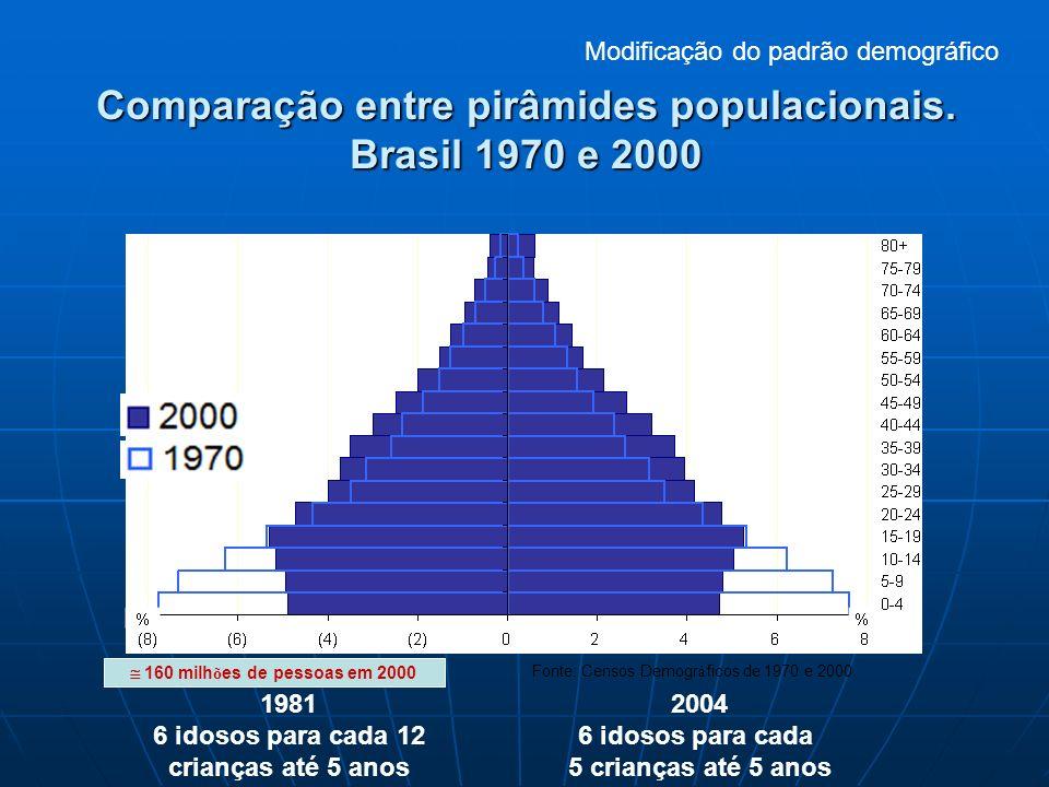 Comparação entre pirâmides populacionais. Brasil 1970 e 2000