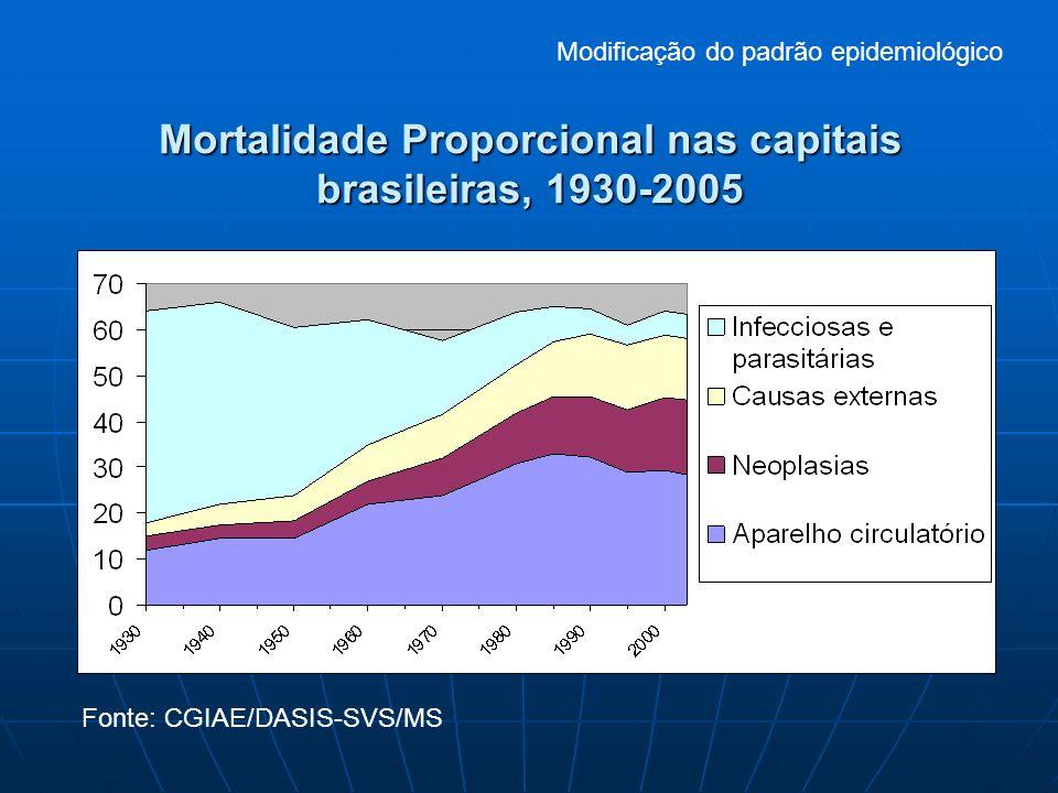 Mortalidade Proporcional nas capitais brasileiras, 1930-2005