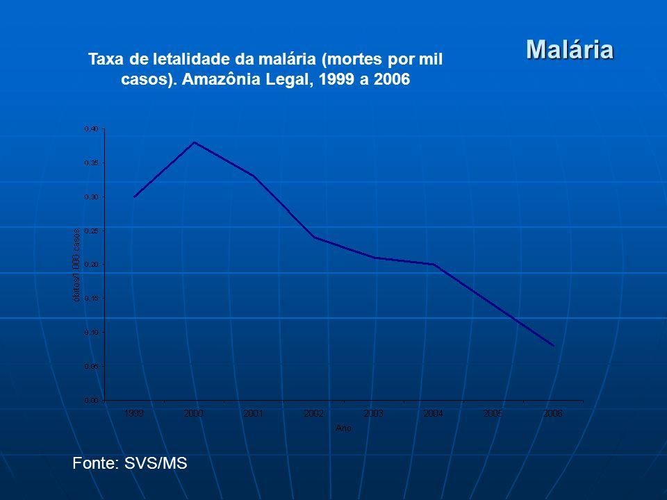 Malária Taxa de letalidade da malária (mortes por mil casos).