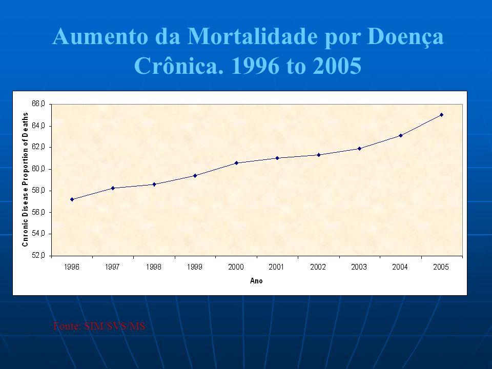 Aumento da Mortalidade por Doença Crônica. 1996 to 2005