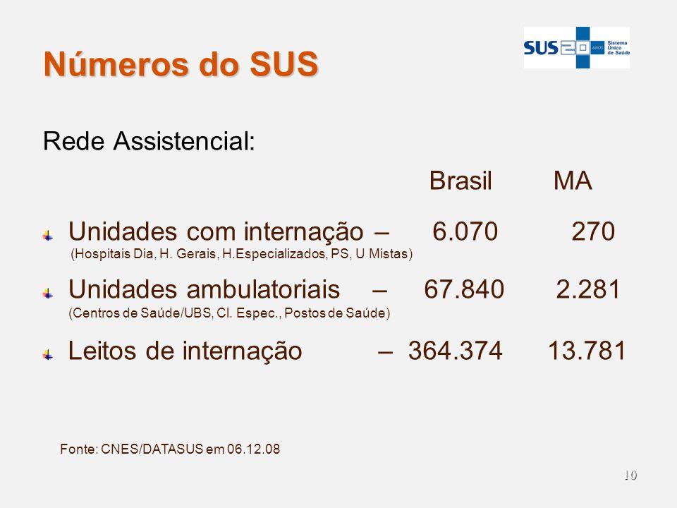 Números do SUS Rede Assistencial: Brasil MA