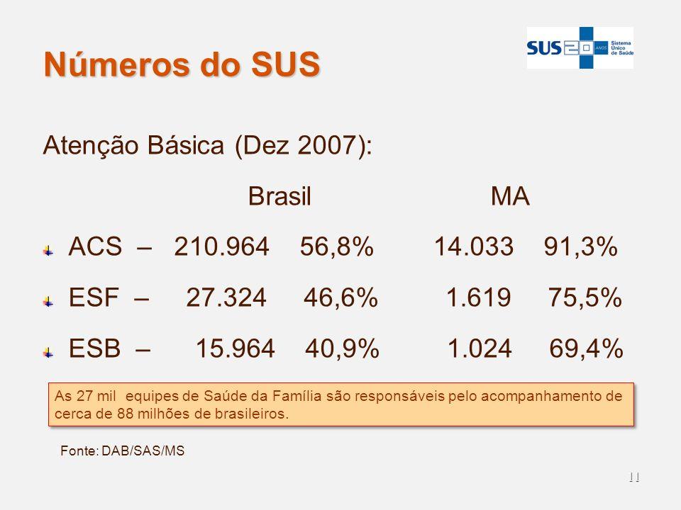 Números do SUS Atenção Básica (Dez 2007): Brasil MA