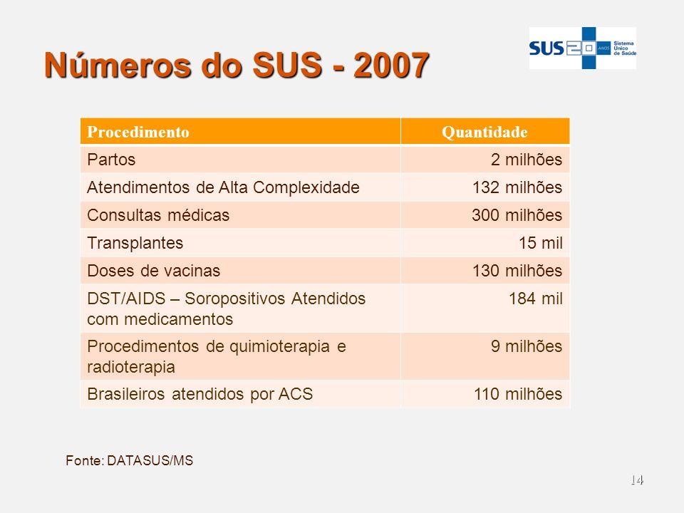 Números do SUS - 2007 Procedimento Quantidade Partos 2 milhões