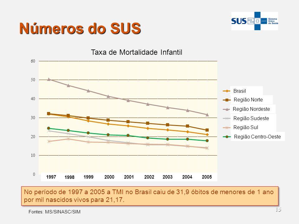 Números do SUS Brasil. Região Norte. Região Nordeste. Região Sudeste. Região Sul. Região Centro-Oeste.