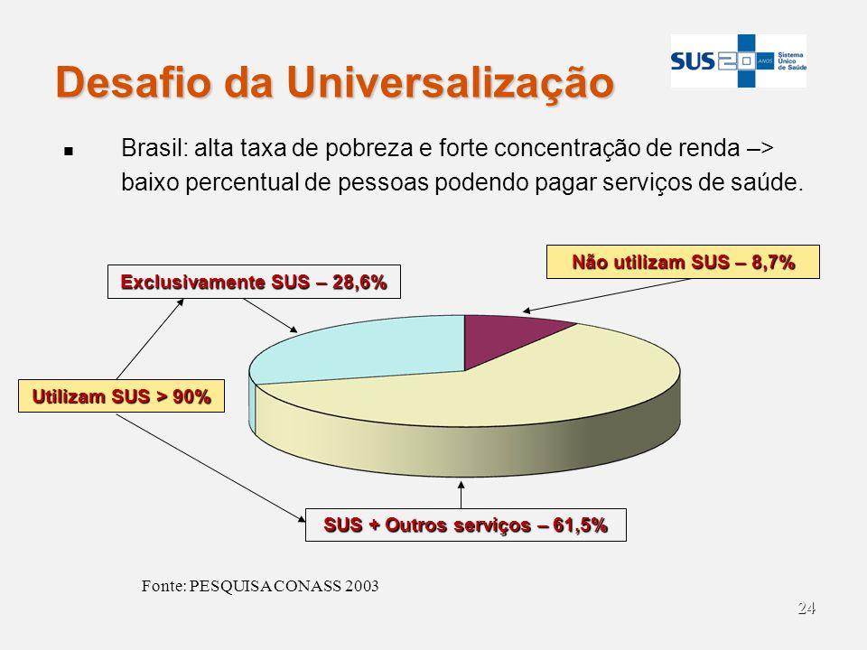 SUS + Outros serviços – 61,5%