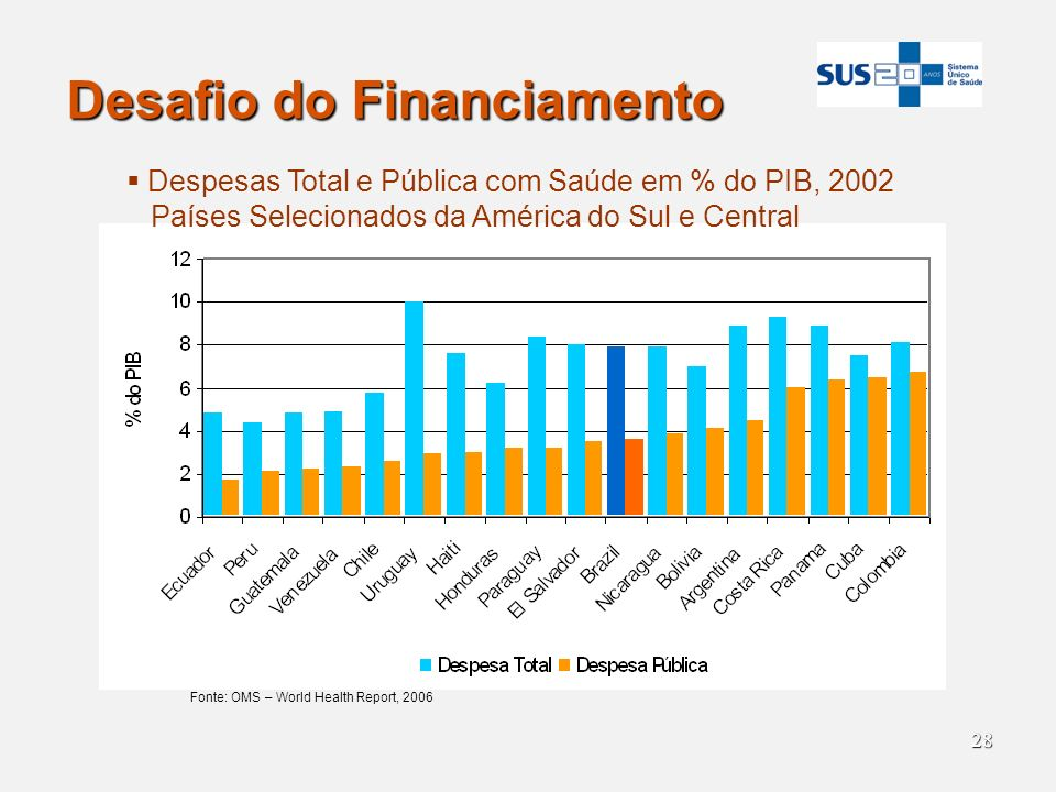 Desafio do Financiamento