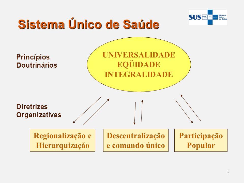 Regionalização e Hierarquização Descentralização e comando único