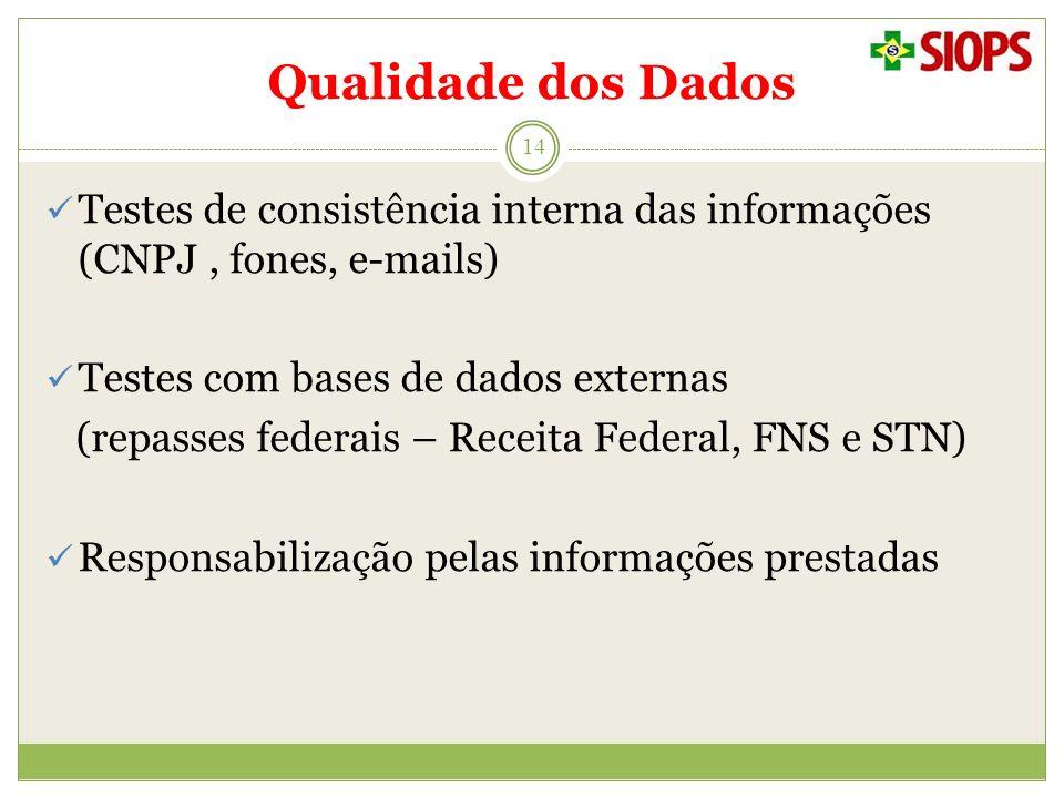 Qualidade dos Dados Testes de consistência interna das informações (CNPJ , fones, e-mails) Testes com bases de dados externas.