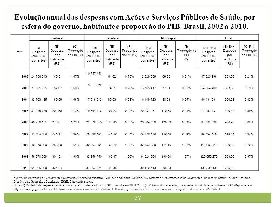 Evolução anual das despesas com Ações e Serviços Públicos de Saúde, por esfera do governo, habitante e proporção do PIB. Brasil, 2002 a 2010.