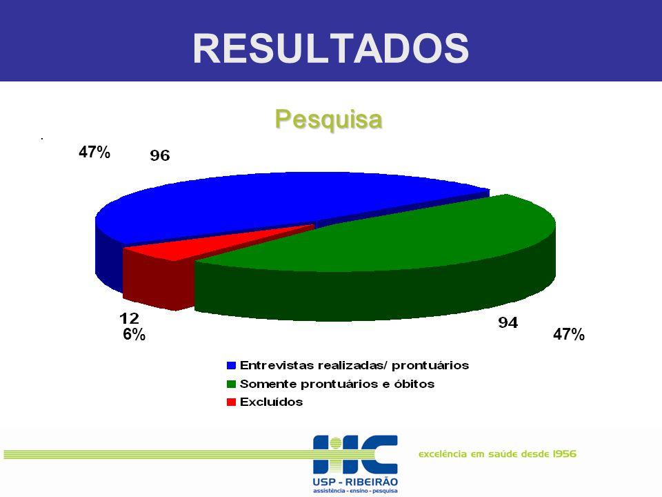 RESULTADOS Pesquisa . 47% 6% 47%