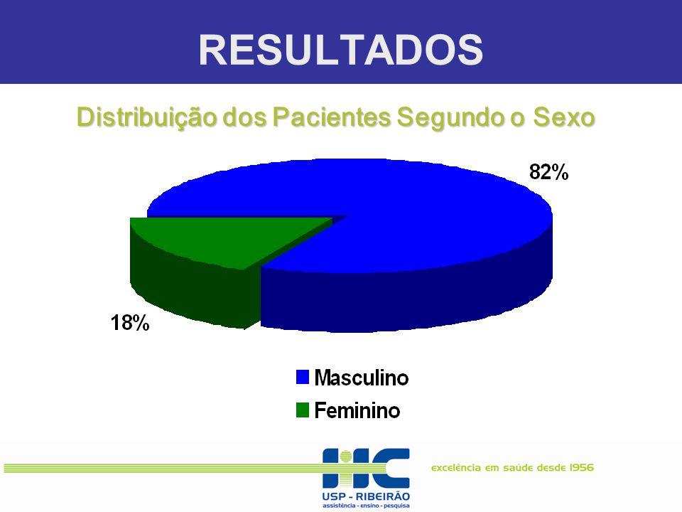 Distribuição dos Pacientes Segundo o Sexo