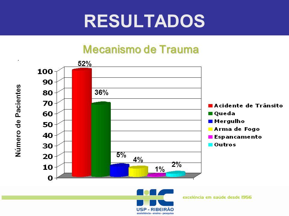 RESULTADOS Mecanismo de Trauma 52% 36% Número de Pacientes 5% 4% 2% 1%