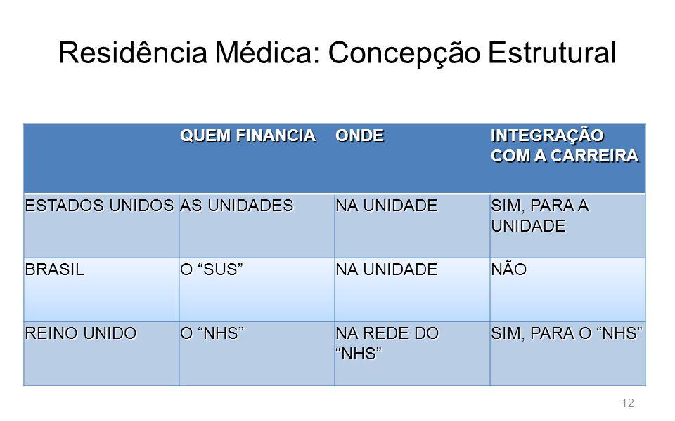 Residência Médica: Concepção Estrutural