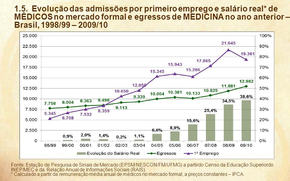1. 5. Evolução das admissões por primeiro emprego e salário real