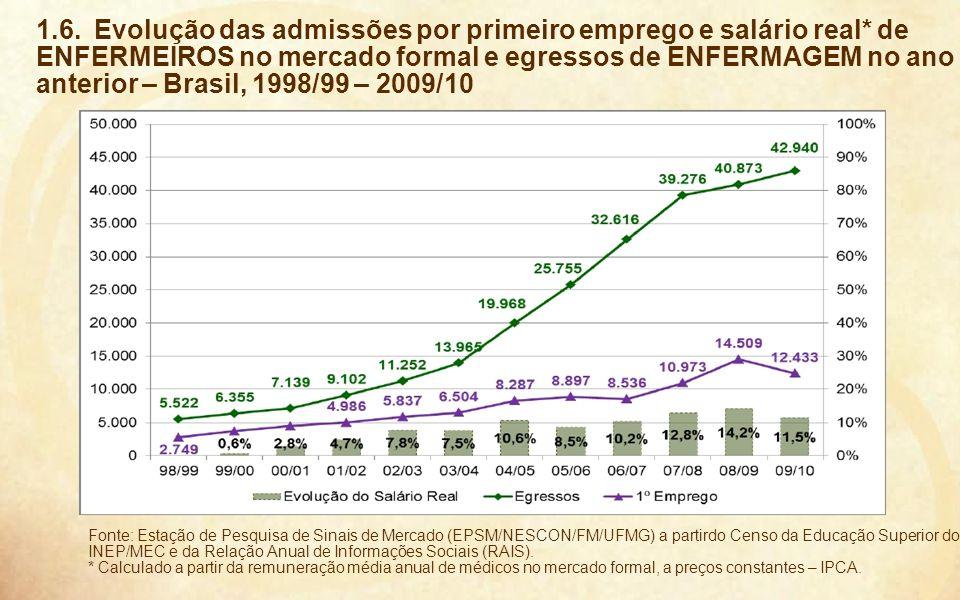 1. 6. Evolução das admissões por primeiro emprego e salário real