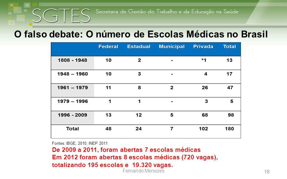 O falso debate: O número de Escolas Médicas no Brasil