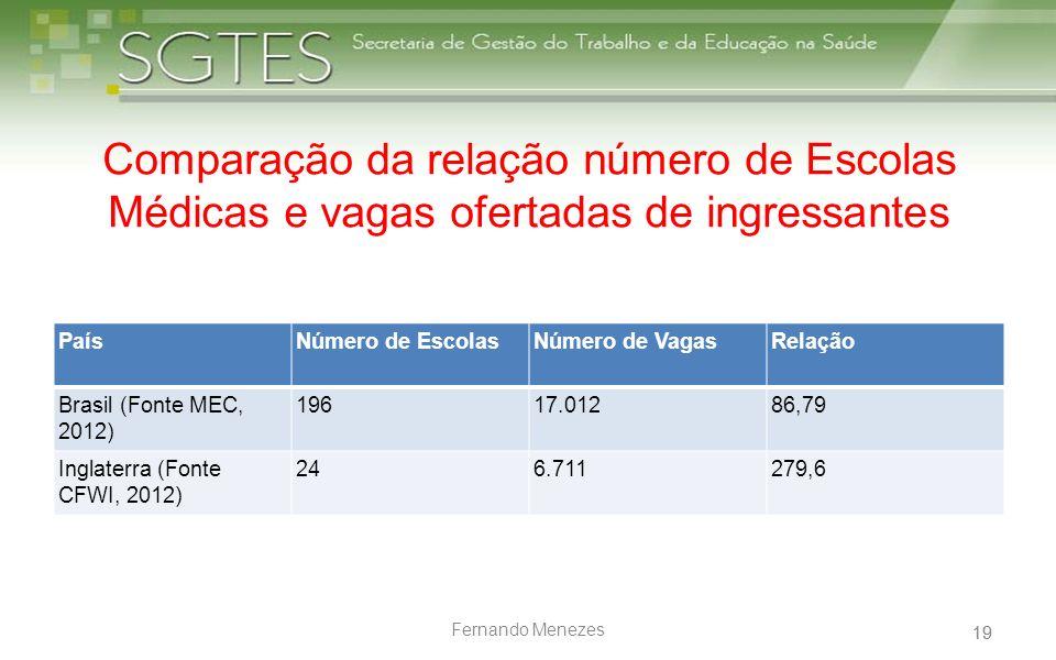 Comparação da relação número de Escolas Médicas e vagas ofertadas de ingressantes