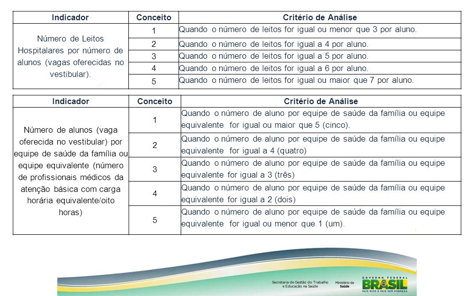 Indicador Conceito. Critério de Análise. Número de Leitos Hospitalares por número de alunos (vagas oferecidas no vestibular).