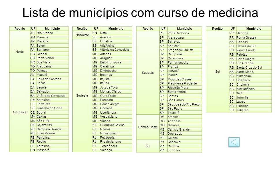 Lista de municípios com curso de medicina