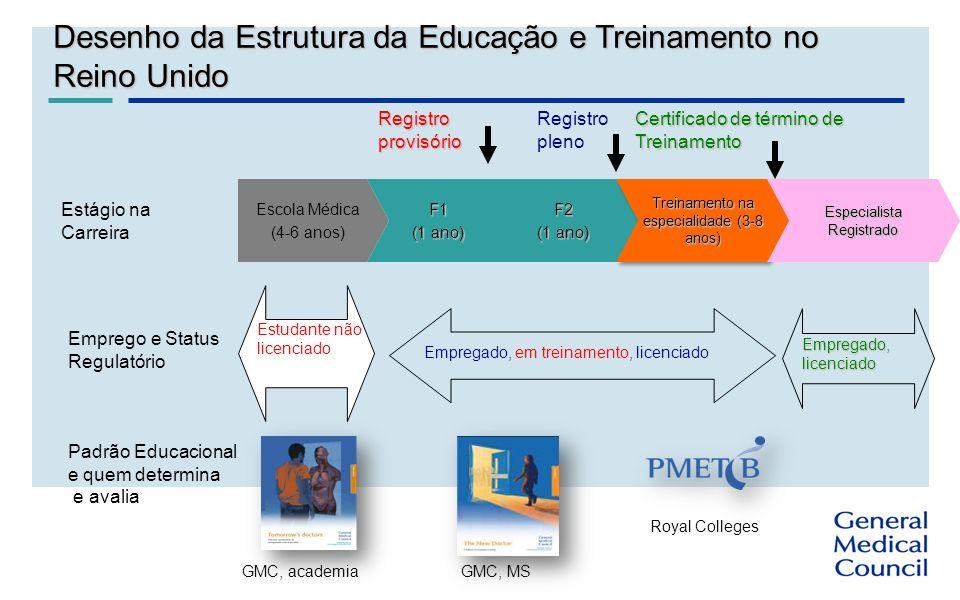Desenho da Estrutura da Educação e Treinamento no Reino Unido