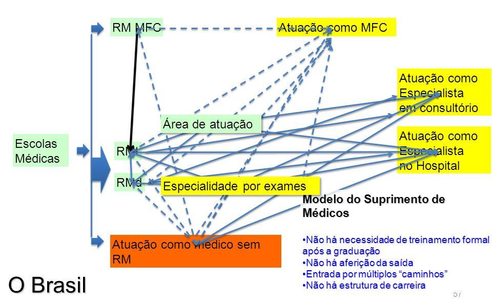 O Brasil RM MFC Atuação como MFC Atuação como Especialista