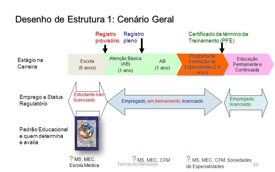 Desenho de Estrutura 1: Cenário Geral