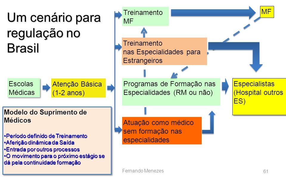 Um cenário para regulação no Brasil Treinamento MF MF Treinamento