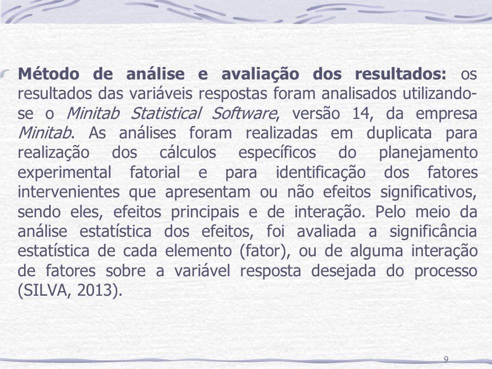 Método de análise e avaliação dos resultados: os resultados das variáveis respostas foram analisados utilizando-se o Minitab Statistical Software, versão 14, da empresa Minitab.