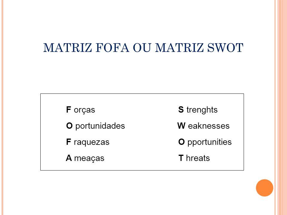 MATRIZ FOFA OU MATRIZ SWOT
