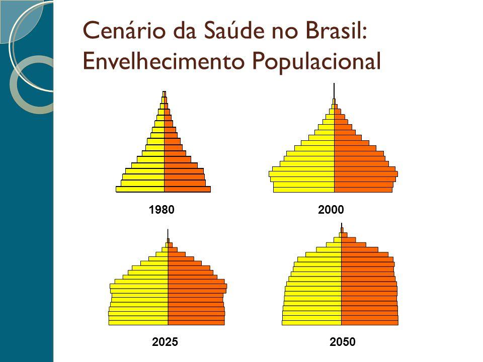Cenário da Saúde no Brasil: Envelhecimento Populacional