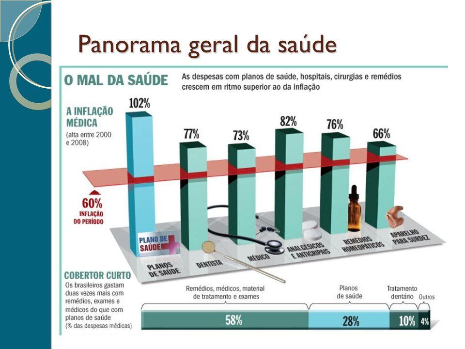 Panorama geral da saúde